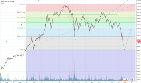 BTCUSD: Bitcoin has broken support could we see it drop to $9k?