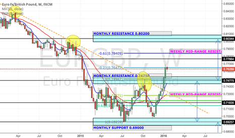 EURGBP: EUR/GBP :- Massive Weekly Downtrendline Breakout!!!
