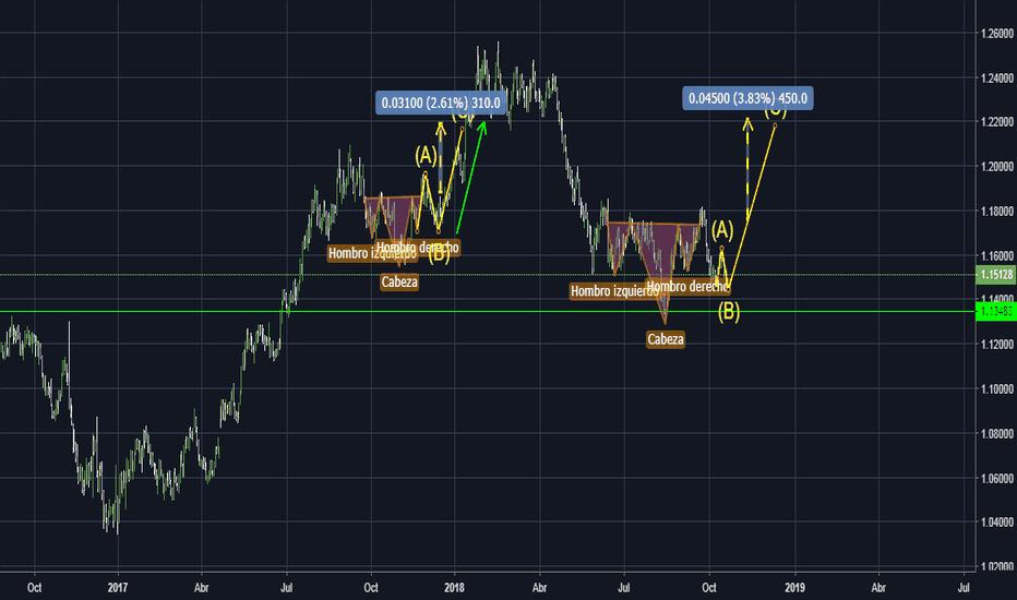 EURUSD: Claro cambio de tendencia EURUSD