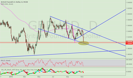 GBPUSD: Long AT 1.50 WHEN price meet lower channel