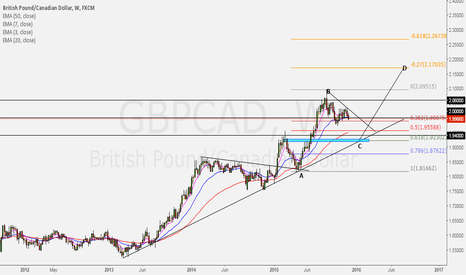 GBPCAD: GBPCAD long perspective