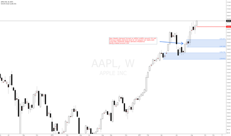 AAPL: New Weekly demand formed on APPLE #APPL around 151-ish