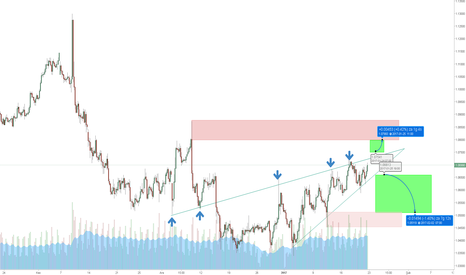 EURUSD: Euro USD ne yapacak