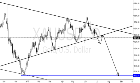 XAUUSD: Gold has fallen below the trend line
