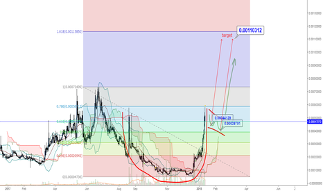 EMCBTC: EMC/BTC LONG