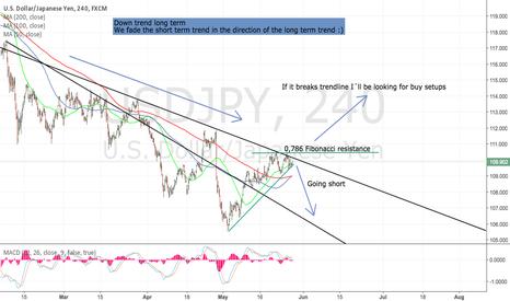 USDJPY: Fading the short term trend
