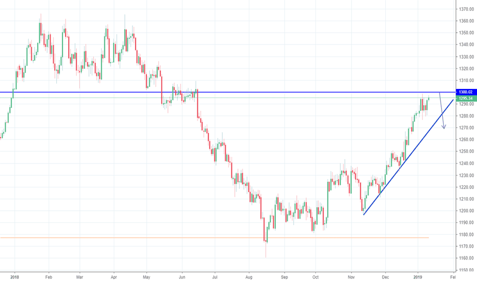 GOLD: GOLD SHORT TARGET 1270 PREVIOUIS SUPPORT TURNED RESISTANCE @1300