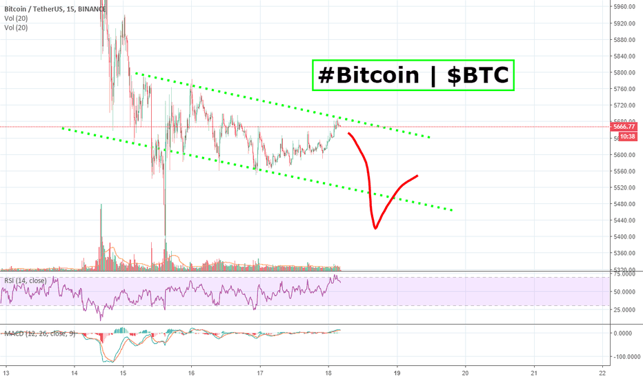 BTCUSDT: #Bitcoin | $BTC going to go LIKE THIS!