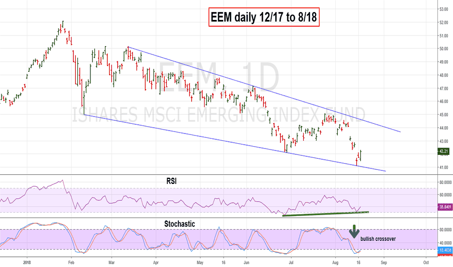 EEM: EEM Hits Lower Trend Line