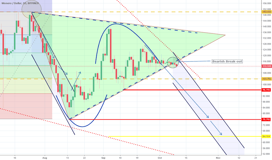 XMRUSD: XMRUSD: Triangle broken. Channel Down emerging. Short.