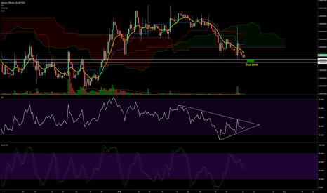 SYSBTC: SYS nice buyzone coming in. Bearish short term (2 - 3 days)