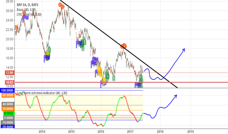 BRFS: Predict that after the end of convergence, the price will go up