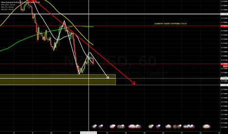 NZDUSD: Riding the wave