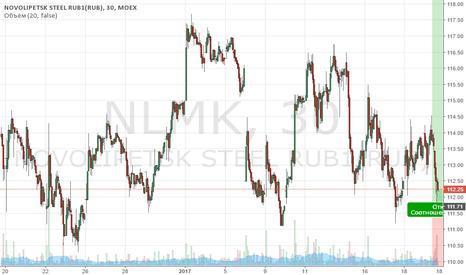 NLMK: Покупка НЛМК