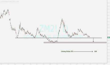 ZM2!: SOYBEANMEAL...looking for breakout and selling