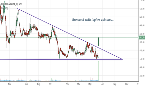 DICIND: A Breakout with Higher Volumes... {Very Bullish}