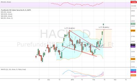 HACK: Broke falling wedge to the upside,
