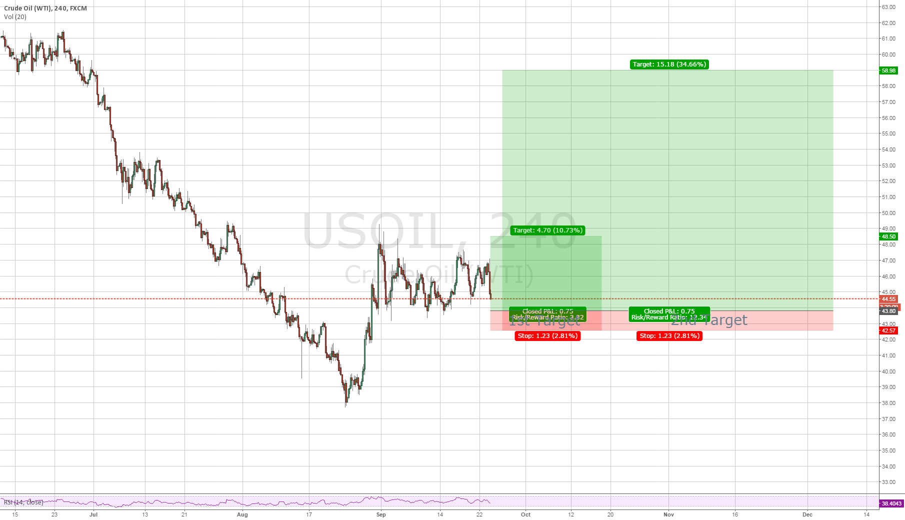 I am going to enter LONG USOIL at around the $43.80 level