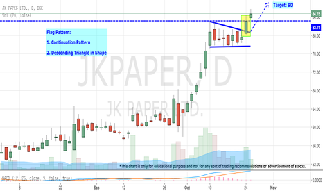 JKPAPER: JK PAPER - BREAKING ALL TIME HIGH (90 NEXT)