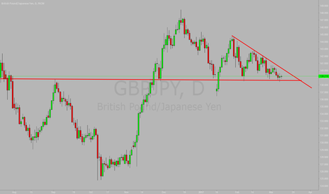 GBPJPY: Tray to buy