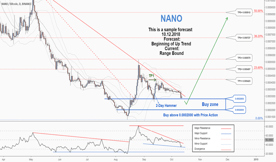 NANOBTC: A trading opportunity to buy in NANOBTC