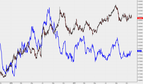 EURGBP: Comparing EURGBP &  Platinum