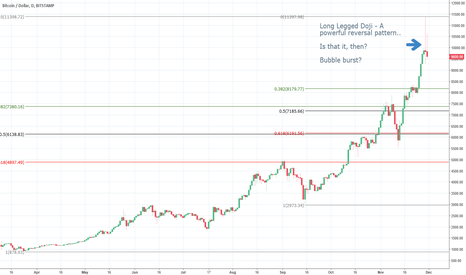 "BTCUSD: Candlestick Reversal suggests Bitcoin may have just ""burst"""