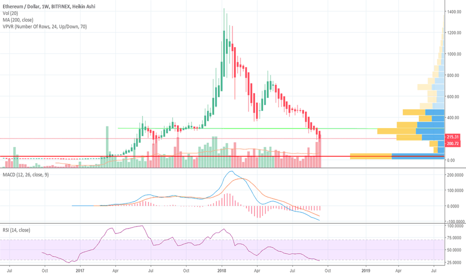 ETHUSD: The chart you could've made over 500% following