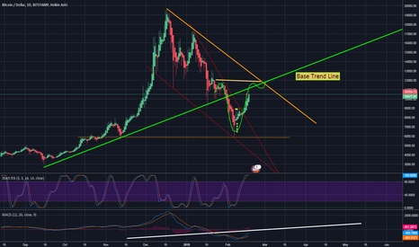 BTCUSD: Bitcoin - BTC Update - Almost Back on track