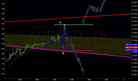 AUDUSD: short au