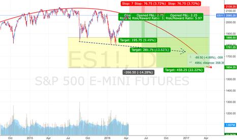 ES1!: E-mini S&P Futures Short Setup 04/12/2016