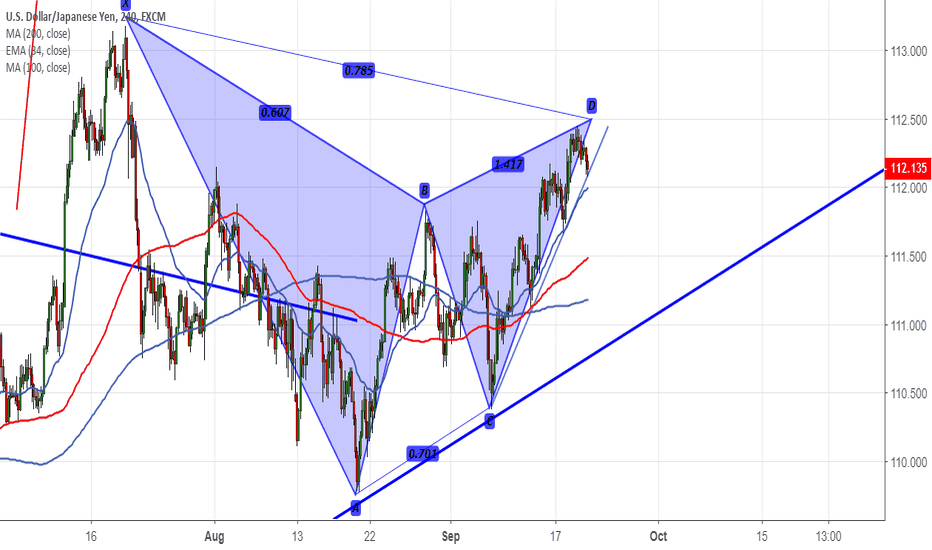 USDJPY: USD/JPY forms Bearish Gartley pattern, good to sell on rallies