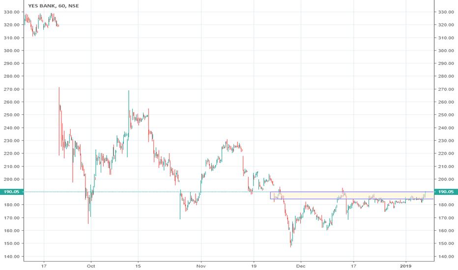 YESBANK: YESBANK (Yes Bank Limited) #BUY ABOVE 190.1