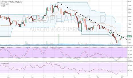AUROPHARMA: Bullish harami can lead prices to break downward trendline.