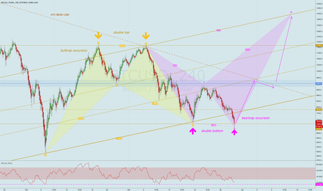 BTCUSD: Last hope for bulls, hold it up to a mirror, see the reflection
