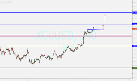 XCUUSD: copper ...buying after good bullish candle on h1