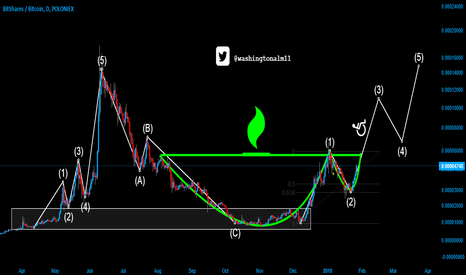 BTSBTC: I'm in love with Market cicles... and now, here come to $BTS