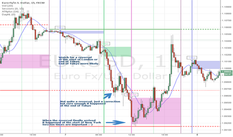 EURUSD: Reversal later than predicted but Session Times key