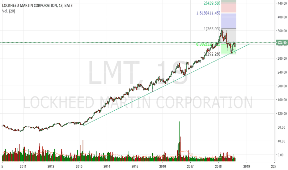 LMT: $lmt #nyse