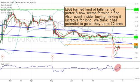 EIGI: EIGI - Long from 7.96