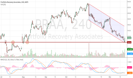 PRAA: PRAA stock price is testing a key support level