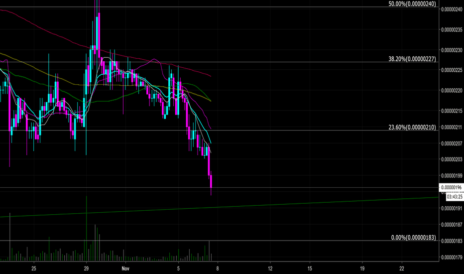 FUNBTC: $FUN - FunFair ~ catch the falling knife~