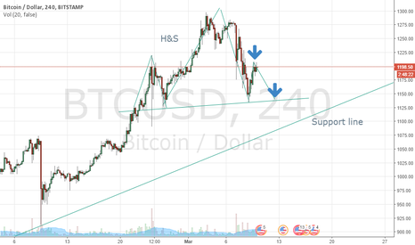 BTCUSD: H&S on 4h. Bitcoin could see a big dump soon :)