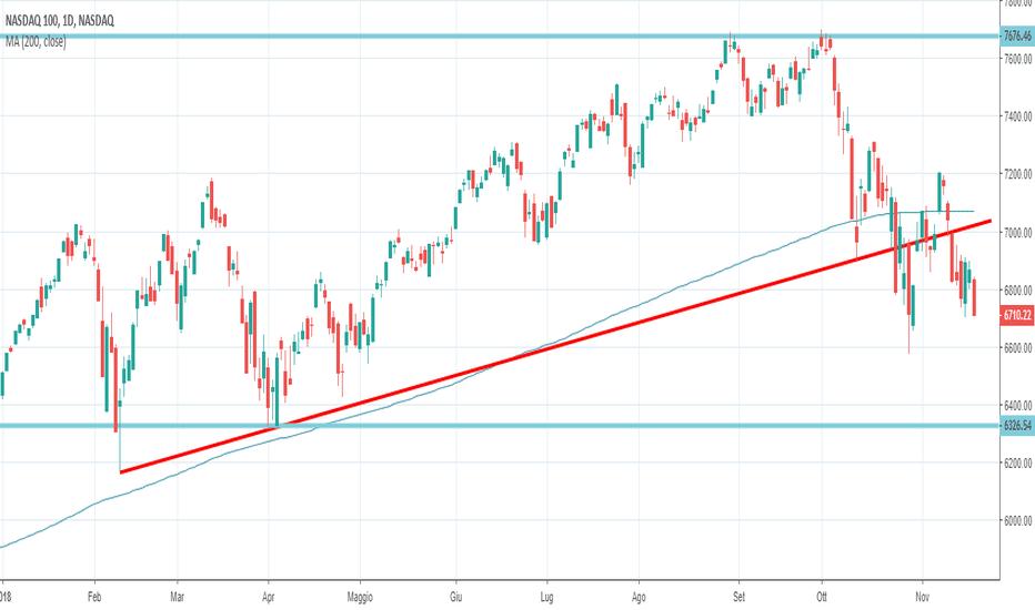 NDX: NASDAQ ancora sotto pressione