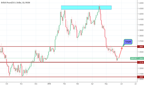 GBPUSD: GBPUSD going to touch the resistant level