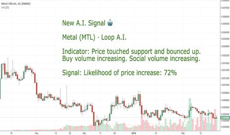 MTLBTC: CoinLoop AI Signal: Metal Pay (MTL) - BUY