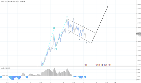 GBPNZD: GBPNZD continuation pattern?
