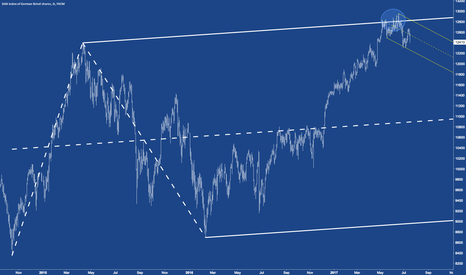 GER30: DAX - On the way to the centerline