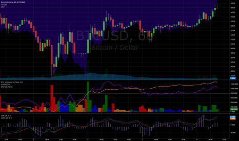 BTCUSD: Now that BearWhale (Draper?) has exited — are we est new support