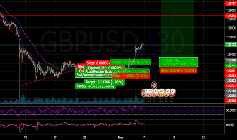 GBPUSD: Hoping for entry